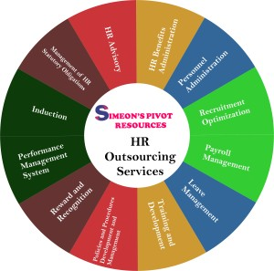 Our HRO Services - Simeons Pivot Resources