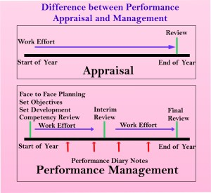 Difference between Performance Appraisal and Management