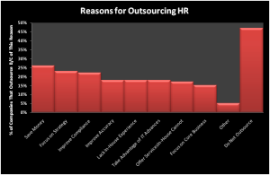 Reasaon-for-Outsourcing-HR-Chart