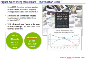 Figure 13 - Working More Hours- The Vacation Crisis - Sources by Bersin by Deloitte, 2016.
