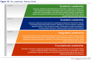 Figure 15 - The Leadership Maturity Model - Sources by Bersin by Deloitte, 2016.