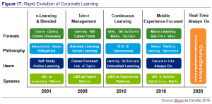 Figure 17- Rapid Evolution of Corporation Learning - Sources by Bersin by Deloitte, 2016.