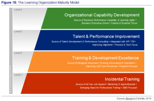 Figure 18- The Learning Organisation Maturity Model - Sources by Bersin by Deloitte, 2016.