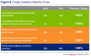 Figure 8- People Analytics Maturity Grwos - Sources by Bersin by Deloitte, 2016.